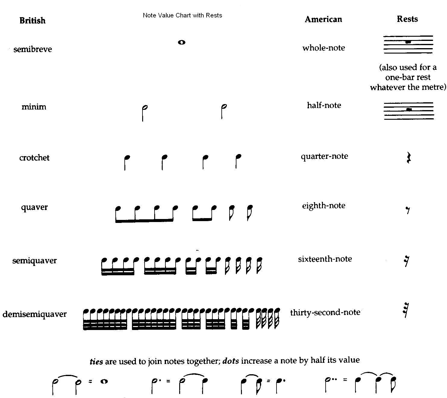 Musical note values